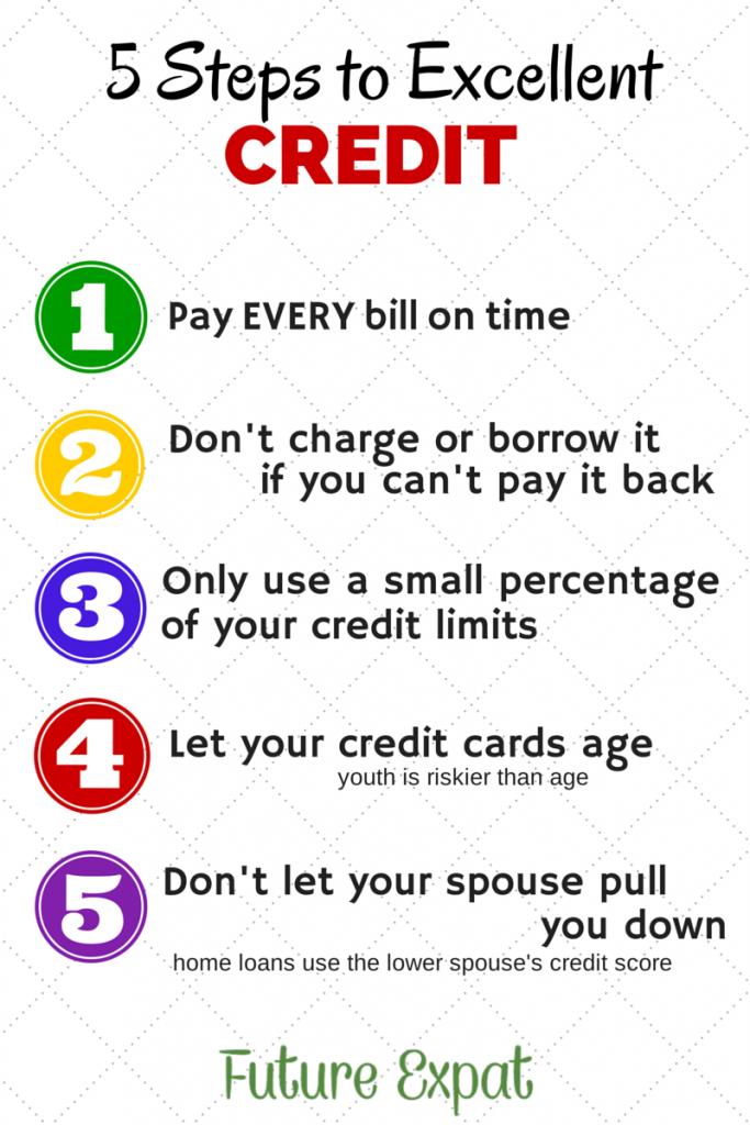 Improve Your Credit Score | futureexpat.com | #credit #ficoscore